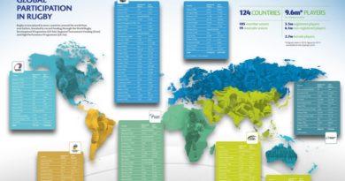 Světové ragby roste